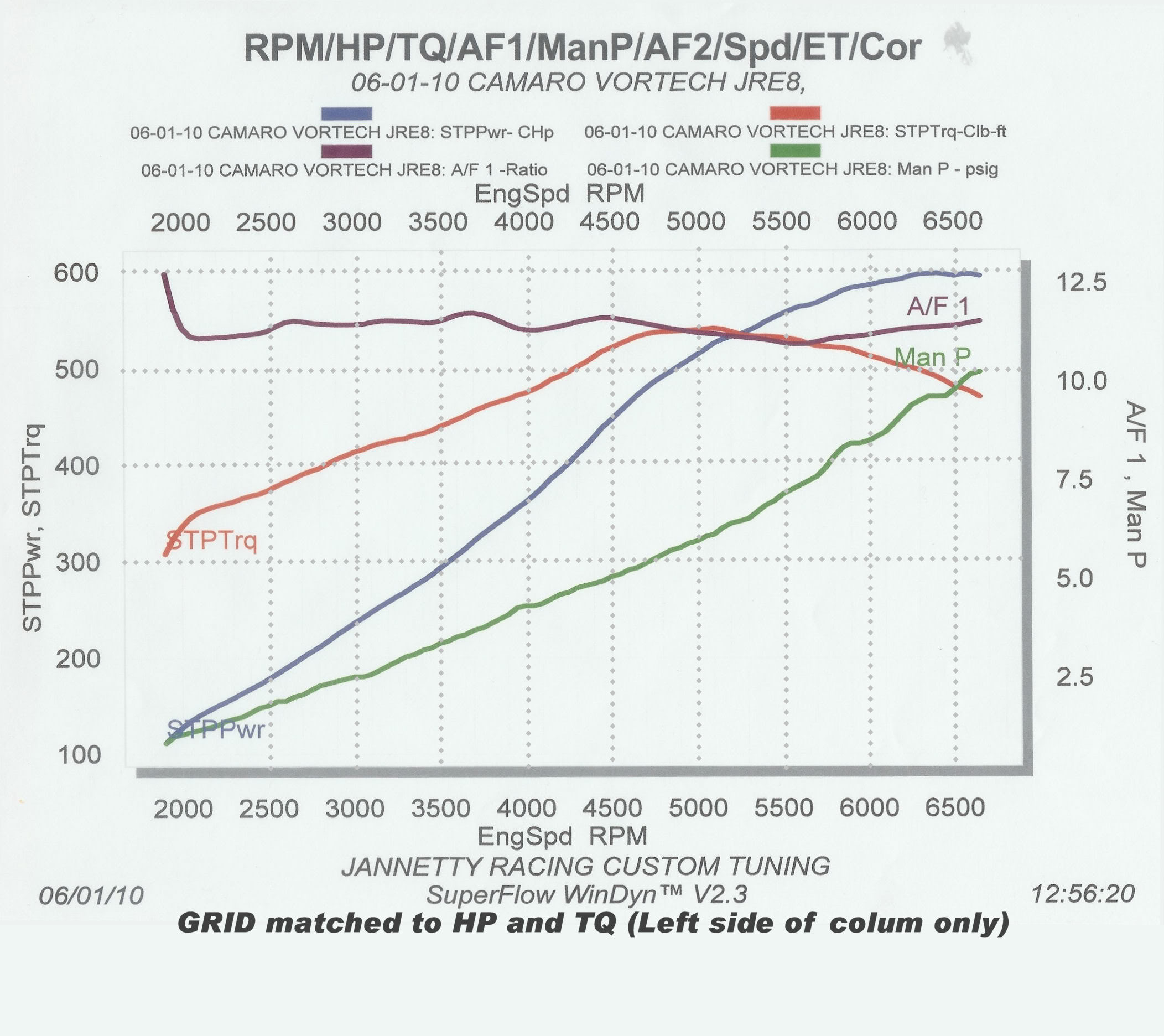 S2000 Vortech Supercharger Dyno: 301 Moved Permanently