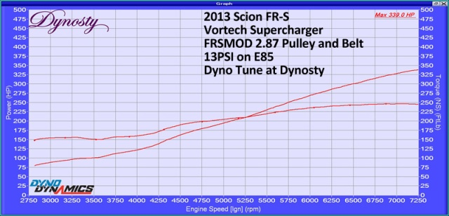 Charged86's Vortech V-3 H67B Supercharged & Dynosty Tuned Scion FR-S
