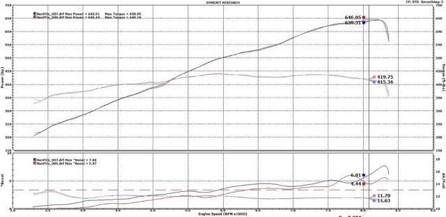 Gintani Supercharged E6X BMW V10 Dyno